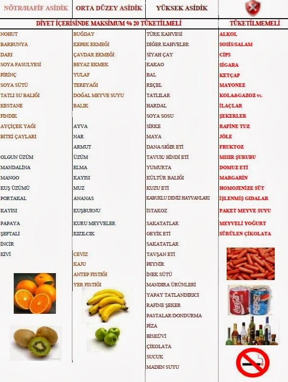 asitli yiyecekler