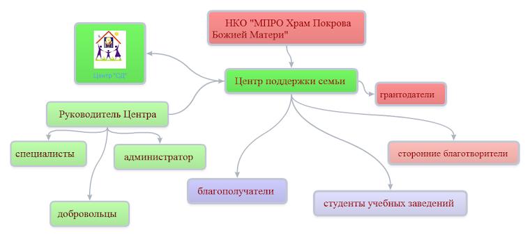 Организационная структура Центра
