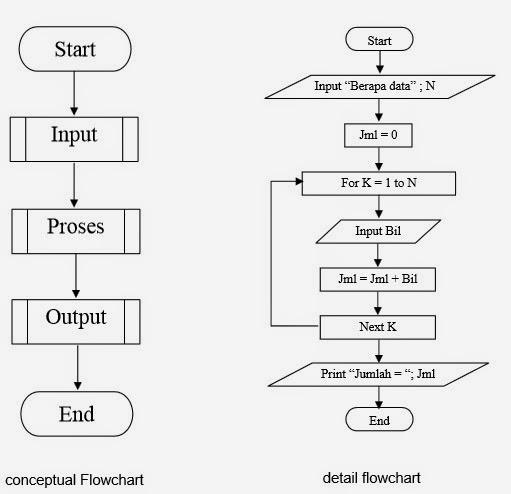 Pengertian Flowchart   IT-Jurnal.com