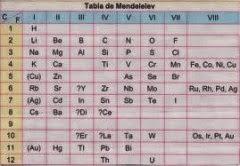 Fsica y qumica 4 eso la tabla peridica ahora y antes esta tabla peridica es bastante famosa fue creada por el qumico ruso mendeleiev y el alemn meyer en 1969 esta tabla peridica fue la primera creada urtaz Image collections