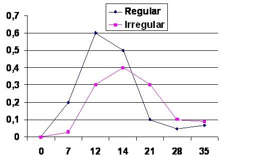 Hay Probabilidades De Quedar Embarazada Con La Menstruacion