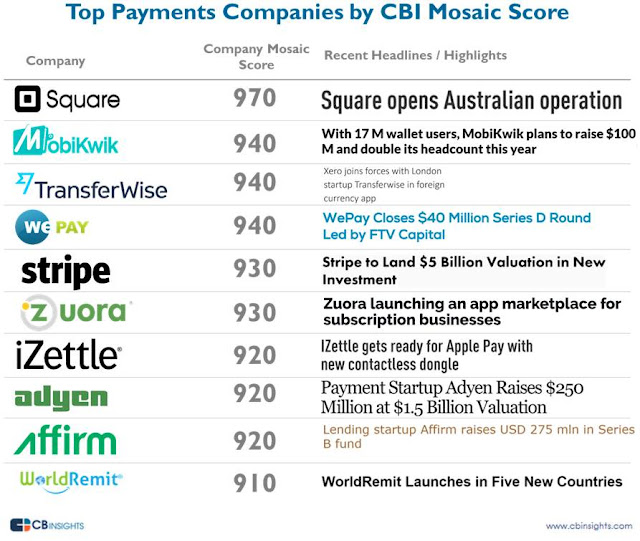 biggest online payments start ups ranked by insight score