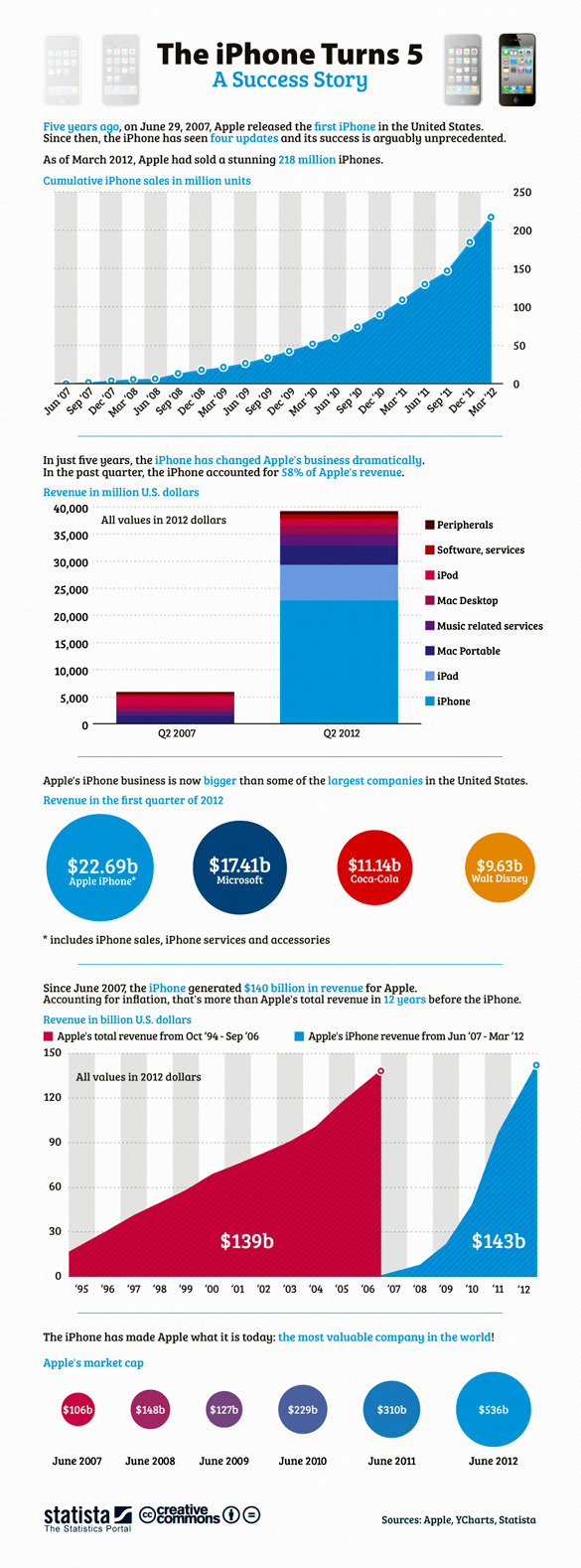 Infograficul realizat de Mashable cu ocazia implinirii a 5 ani de la lansarea iPhone