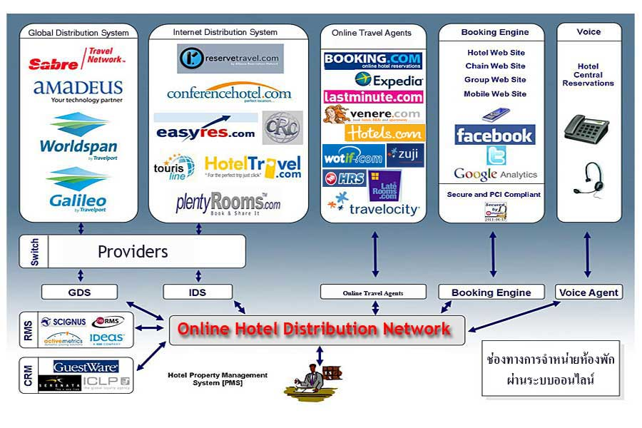 global distribution system Global distribution systems (gdss) are the originators of our industry and still the most prevalent the gds by siteminder cloud platform gives hotels a single connection to a six-figure network of travel agents for unparalleled exposure of your room inventory.