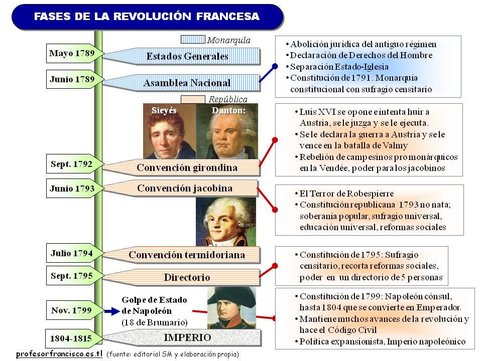 Cepa la oreja verde la revoluci n for Epoca contemporanea definicion