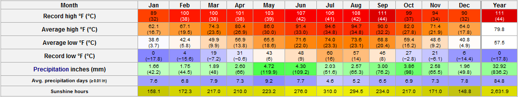 San Antonio TX Average Temperatures by Month - Current Results