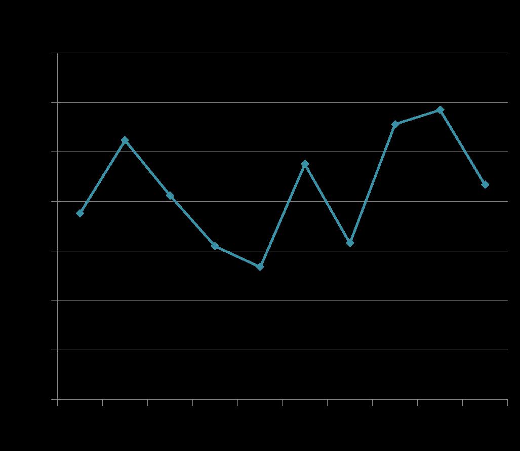 Diagram Garis Statistika Free Wiring Diagram For You