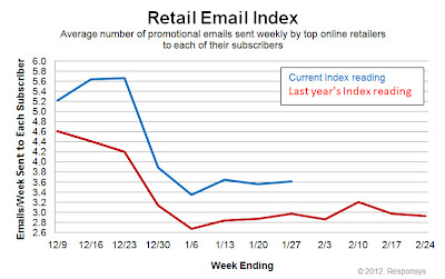 Click to view the Jan. 27, 2012 Retail Email Index larger