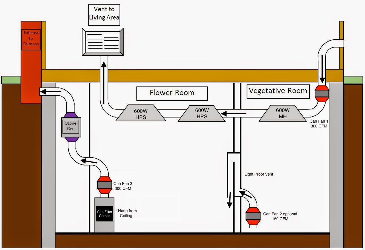 oksita mirasih blog how to setup grow room air flow system