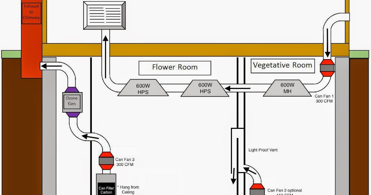 Oksita mirasih blog how to setup grow room air flow system for Air circulation in a room