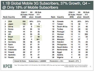 statistica penetrazione della rete 3g nel mondo