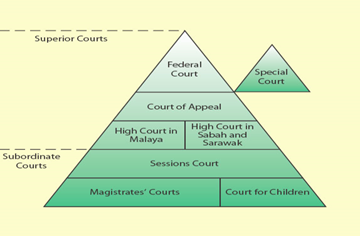 malaysian court system The malaysian legal system is largely based on the development of judicial system in the current hierarchy of courts: the court system in malaysia.