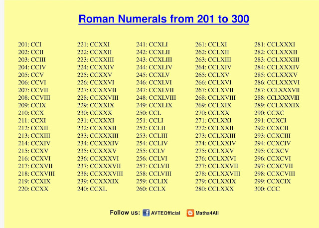 How to write 300 in roman numerals