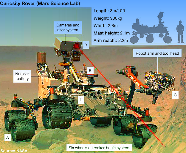 O Rover Curiosity em Marte