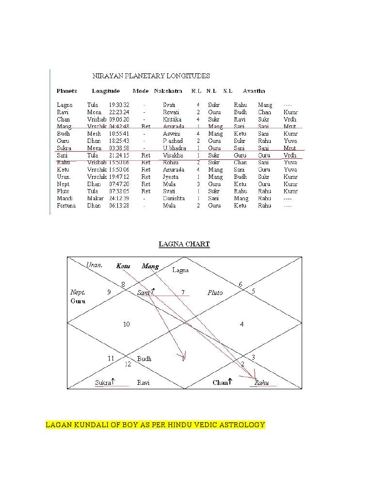 Vedic match making analysis