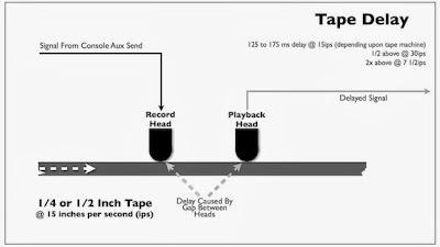 Tape Delay Diagram from Bobby Owsinski's Mixing Engineer's Handbook