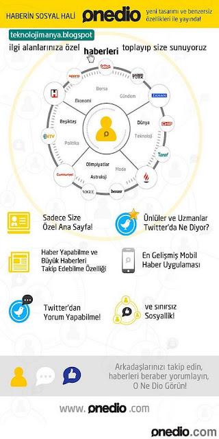 Onedio.com Nedir