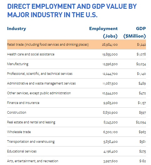 """retail industry and job creation in US"""""""