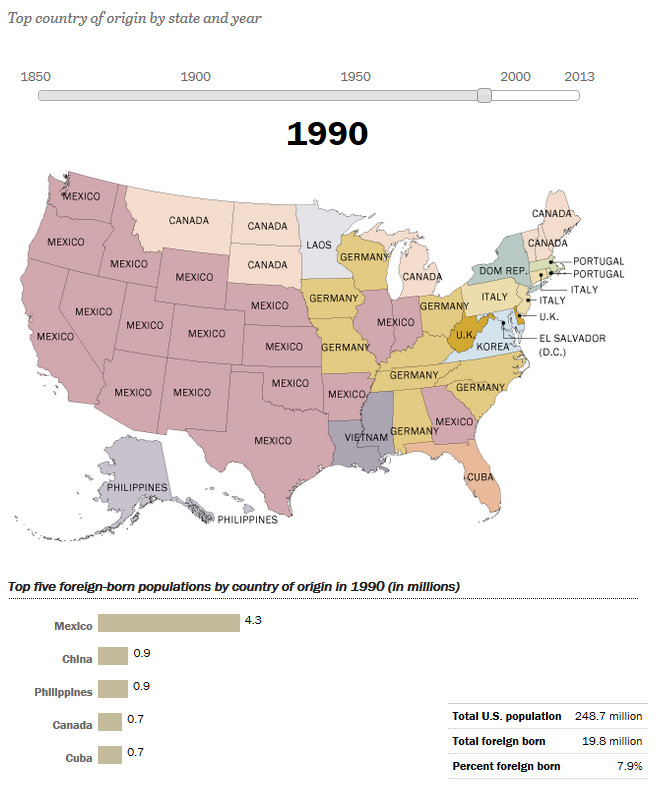 How America's Source of Immigrants Has Changed in the States: 1990