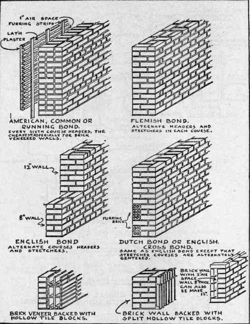 Brick Fence Construction : Brick laminate picture garden wall construction