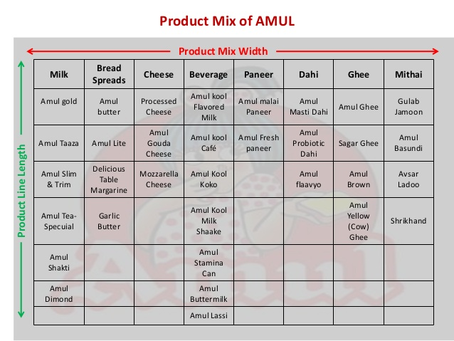 product mix of amul The marketing mix of amul has played a vital role in the success of the company, here is the depth evaluation and analysis of amul's marketing mix (amul, 2018) products in marketing mix of amul.