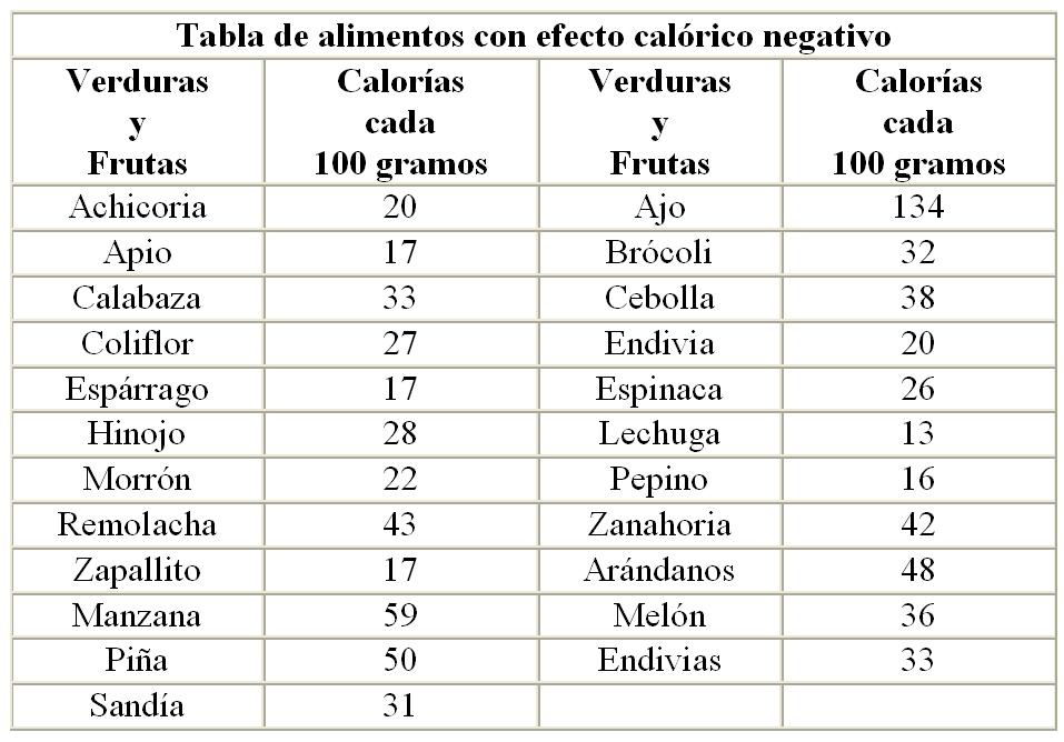 La vida de mari tablas de calorias - Tabla de calorias de alimentos por cada 100 gramos ...