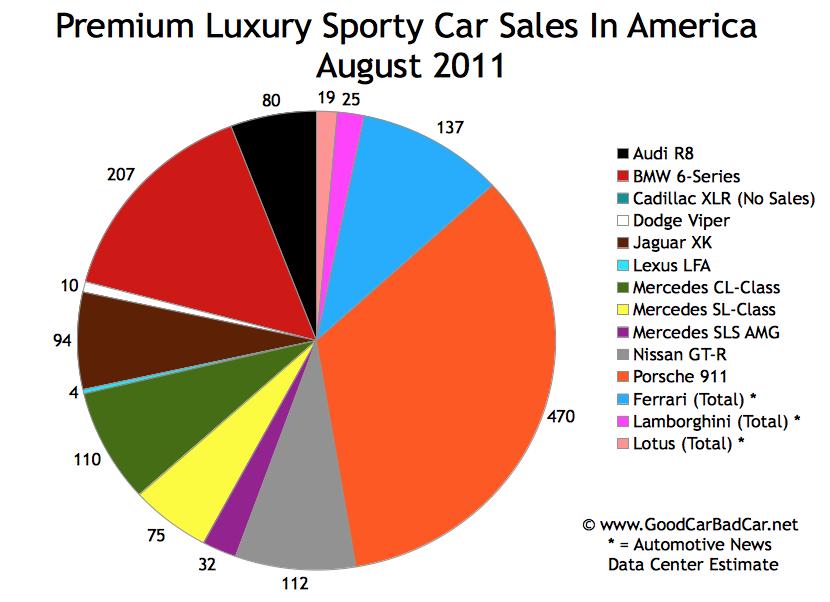 sporty car sales premium sporty car sales in america