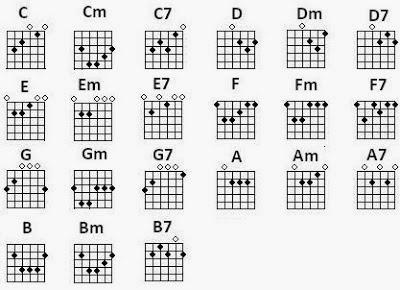 Cara Cepat Belajar Bermain Gitar Selamat Datang