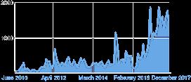 Total Chart 1 Dec 2017