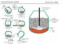 Convertidor de oxígeno básico, BOF o LD