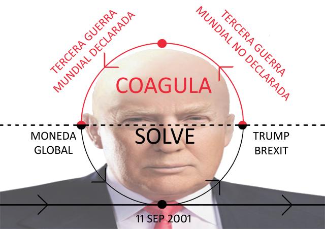 La trampa Trump: fase coagula para realimentar la fase solve (VIDEO)