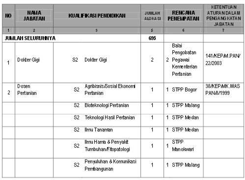 Lowongan Kerja Terbaru November 2013 Lowongan Cpns Kementan 2013