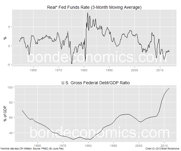 Chart: U.S. debt-to-GDP ratio, real fed funds rate.