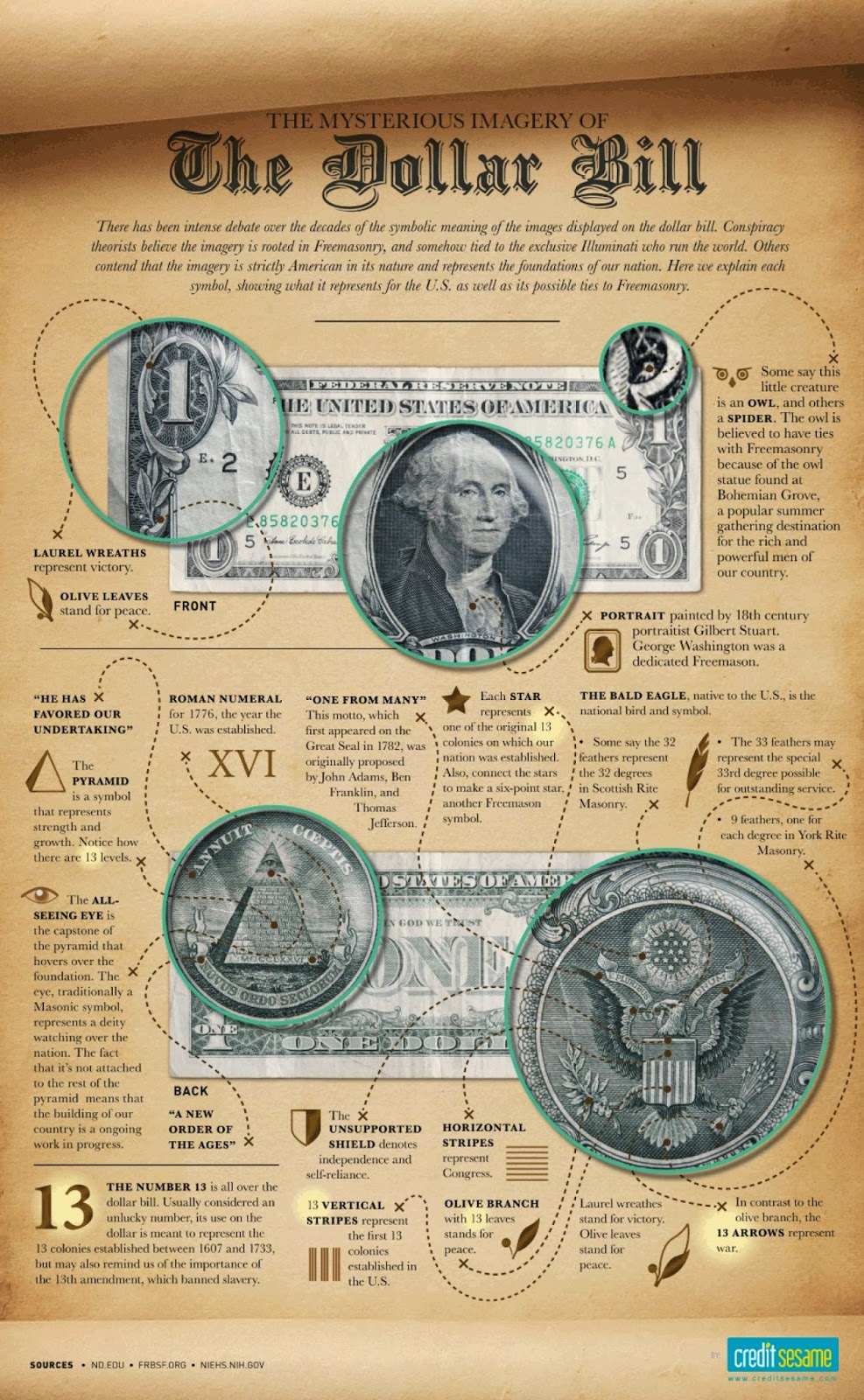 Meaning Of The Mysterious Us Dollar Bill Secrets Of