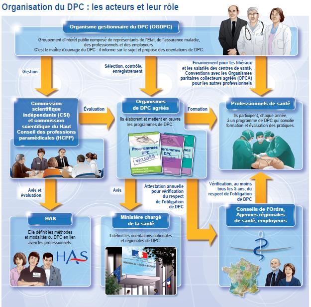 http://www.has-sante.fr/portail/jcms/c_1288556/fr/developpement-professionnel-continu