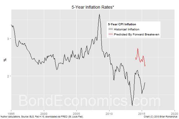 Chart: 5-Year Inflation Versus Breakeven Forecast (BondEconomics.com)
