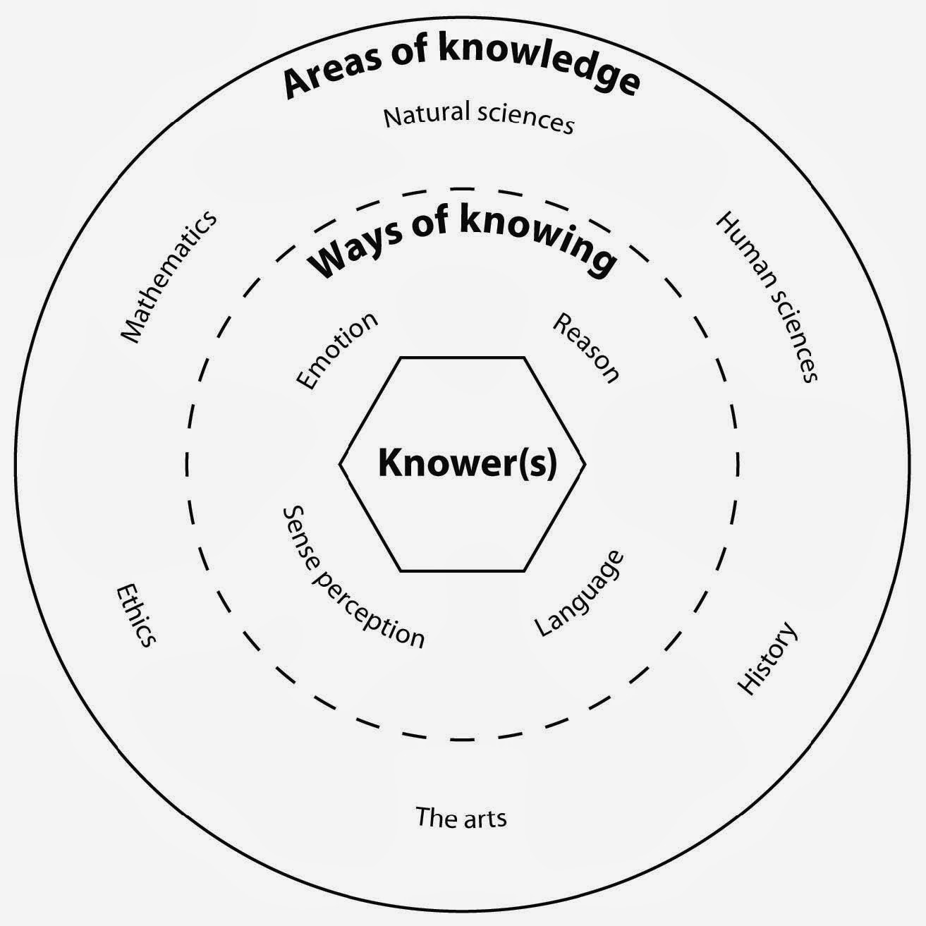 tok diagram ways of knowing diagram new ways of knowing added to tok diagram