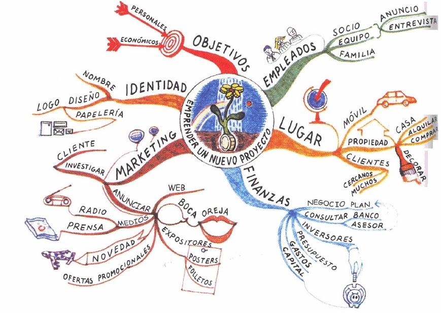 Imagenes De Mapas Mentales