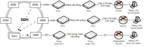Mô hình kết nối điểm-điểm băng thông nhỏ