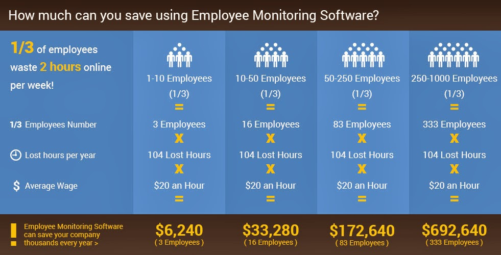 employee web usage monitoring essay From monitoring employee internet usage to installing security cameras  the advantage and disadvantage of monitoring employee haven't found the essay you want.