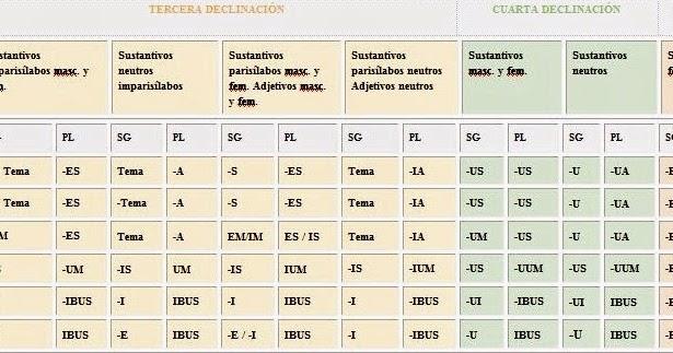 Las palabras perdidas: Las declinaciones latinas