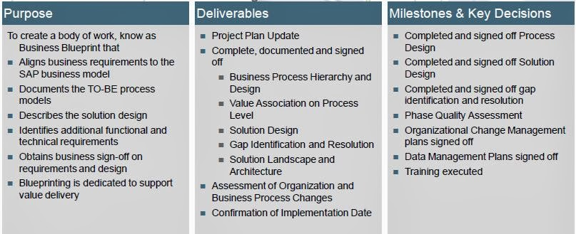 Sap expertise consulting is utilities 2013 business blueprint finalization malvernweather Image collections