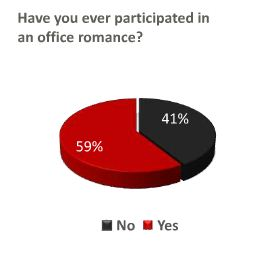 research paper about to prevent office romance at workplaces Office romance: do you need a the same company or more typically prevent employees from supervising or office romance: do you need a workplace dating.