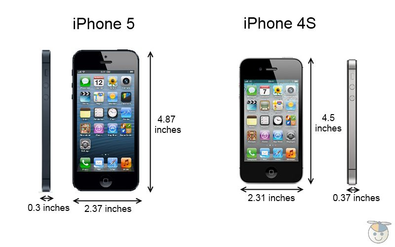 Just For You What Is Difference Between Iphone 4s And