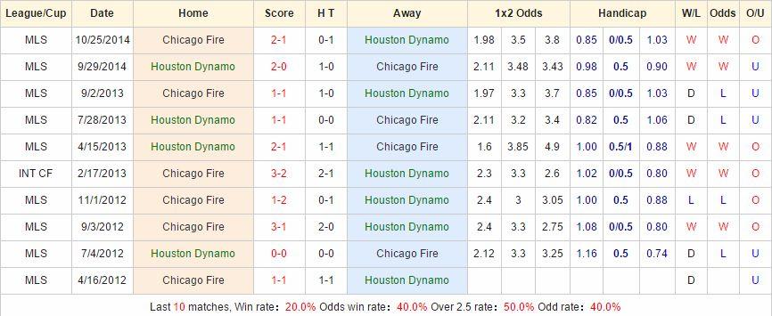 Houston Dynamo vs Chicago Fire link vào 12bet
