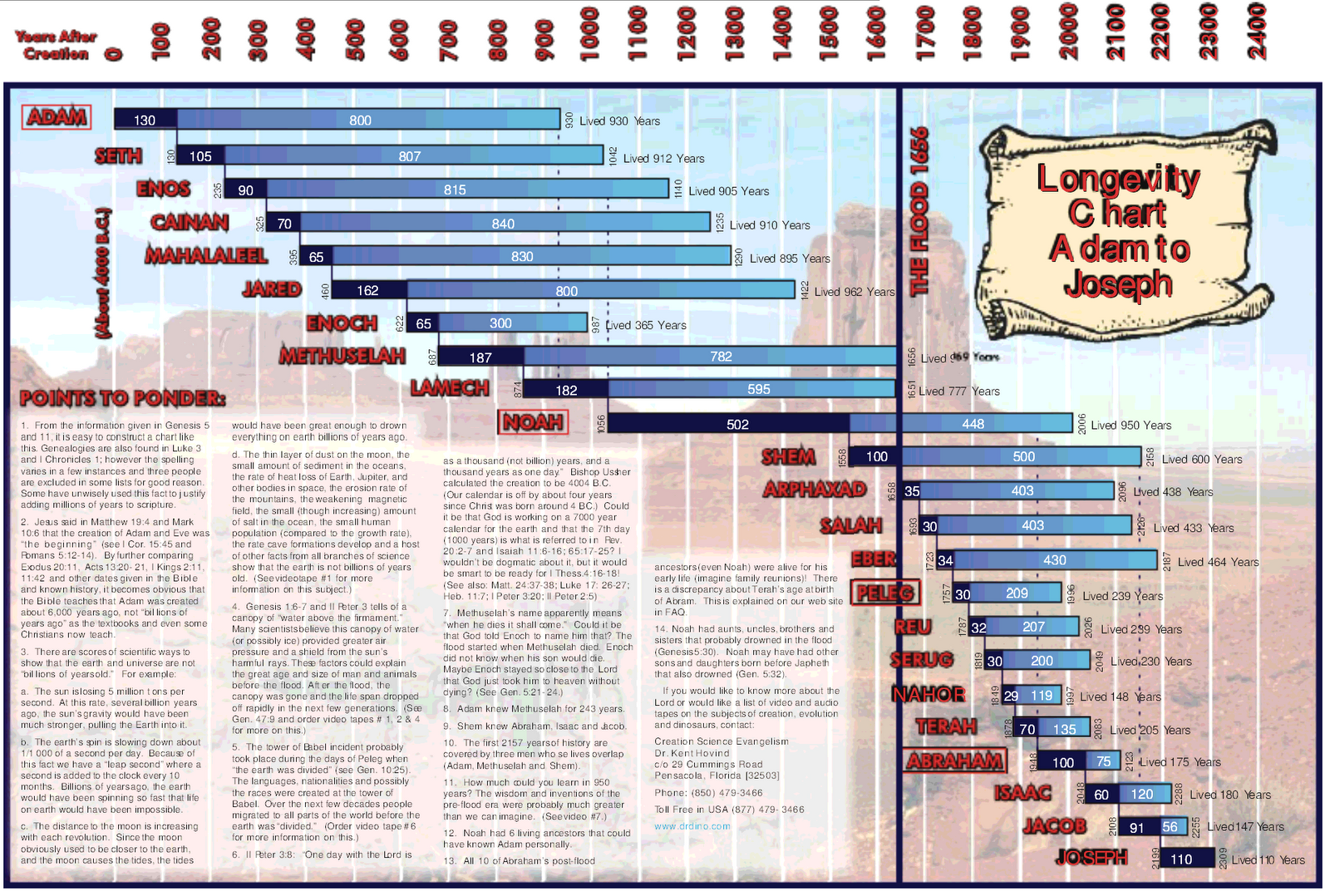 Pre and post flood longevity chart chronology and was originally published by kent hovind of creation science evangelism now called creation today but its still a nifty graph negle Choice Image