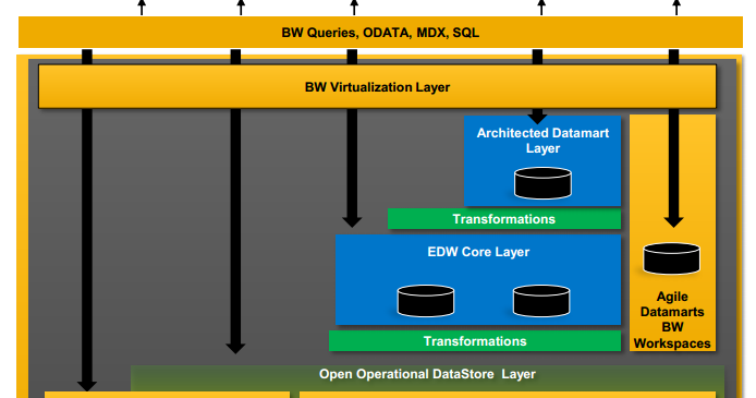 What Sap Is Doing Next To Evolve Sap Bw On Sap Hana With