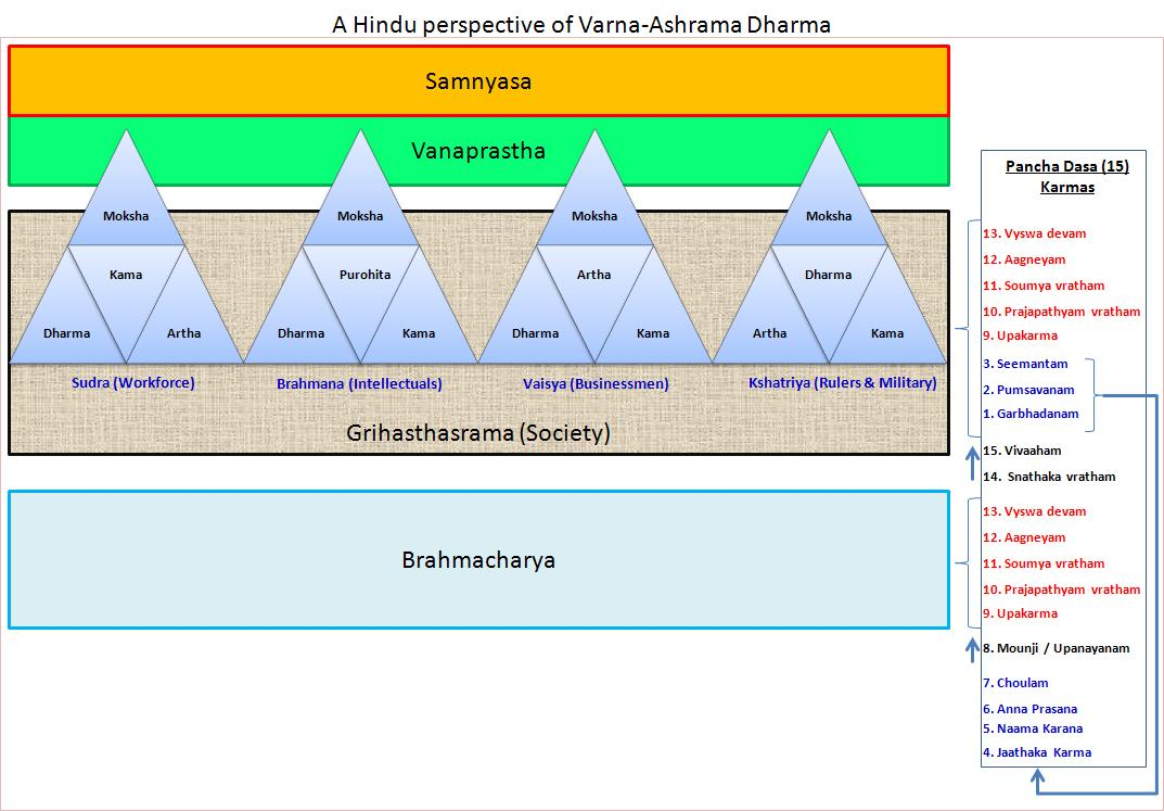 varnasrama dharma hindu case system The four varnas although every hindu these are called sva-dharma, literally own duties the ideal varnasrama system is discussed here.