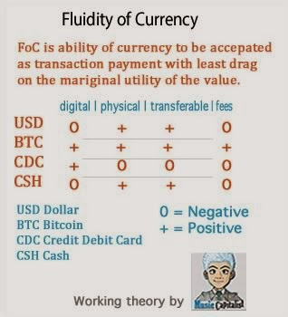 FoC is ability of currency to be accepated as transaction payment with least drag  on the mariginal utility of the value