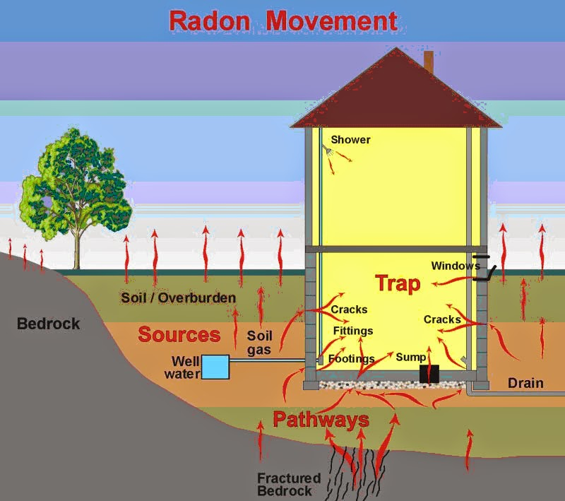 Radon Movement